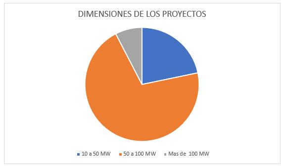 Dimensiones Proyectos Energía